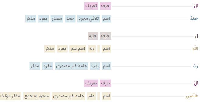 صرف قرآن